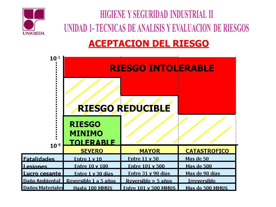 ACEPTACION DEL RIESGO RIESGO INTOLERABLE RIESGO REDUCIBLE RIESGO