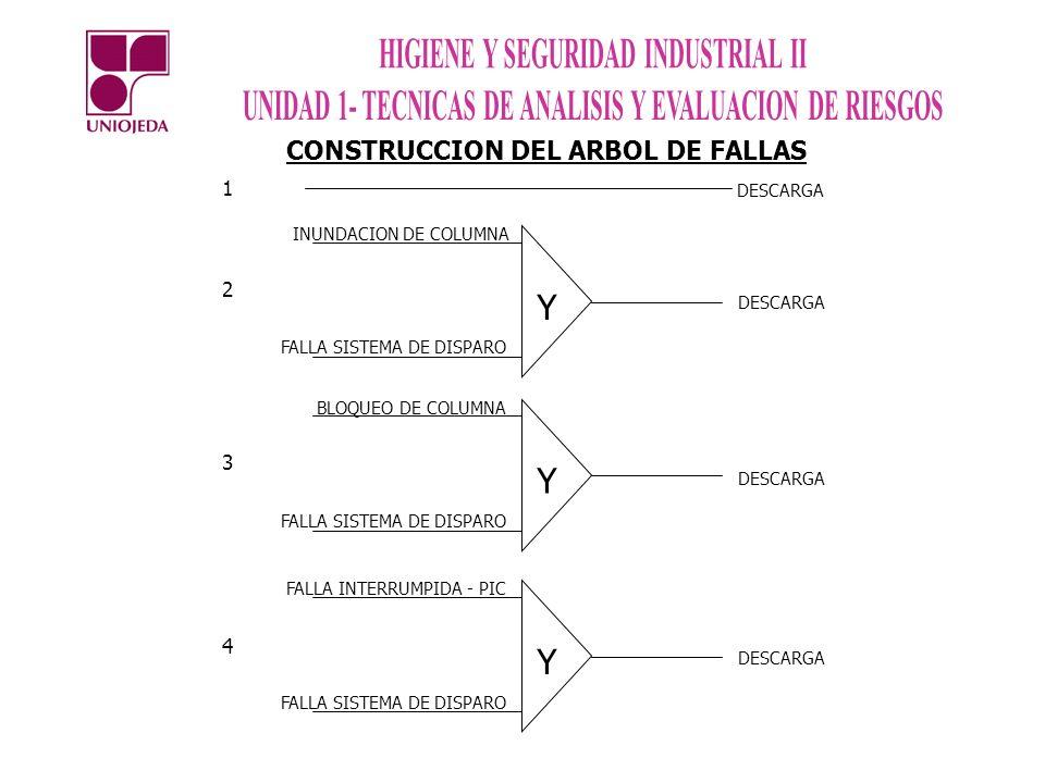 Y Y Y CONSTRUCCION DEL ARBOL DE FALLAS 1 2 3 4 DESCARGA