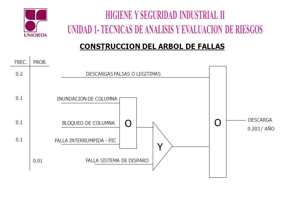 O O Y CONSTRUCCION DEL ARBOL DE FALLAS FREC. PROB. 0.2