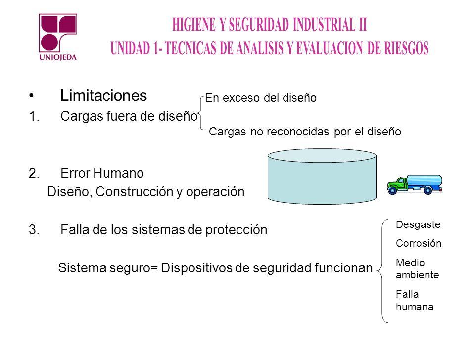 Limitaciones Cargas fuera de diseño Error Humano