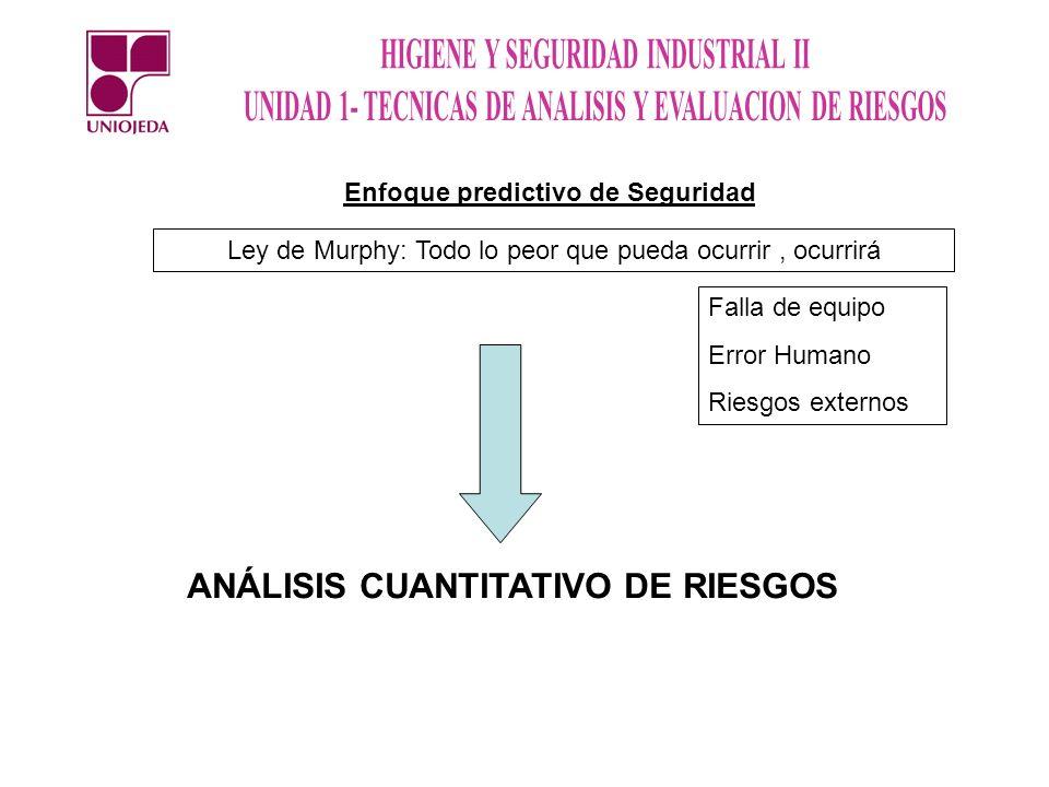 Enfoque predictivo de Seguridad ANÁLISIS CUANTITATIVO DE RIESGOS