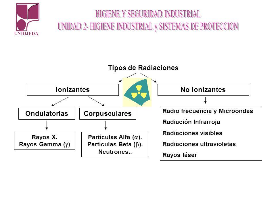 Tipos de Radiaciones Ionizantes No Ionizantes Corpusculares
