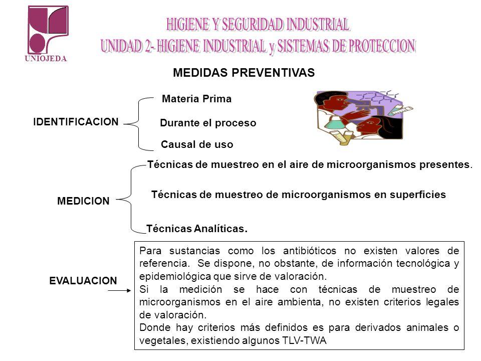 MEDIDAS PREVENTIVAS Materia Prima IDENTIFICACION Durante el proceso