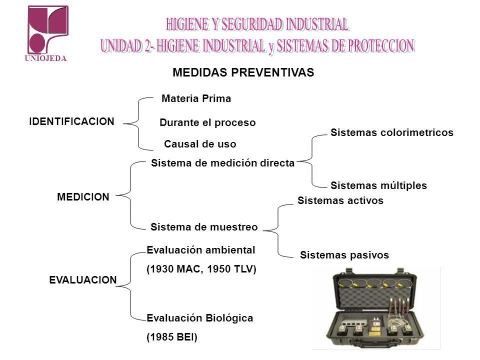 Sistema de medición directa Sistemas colorimetricos