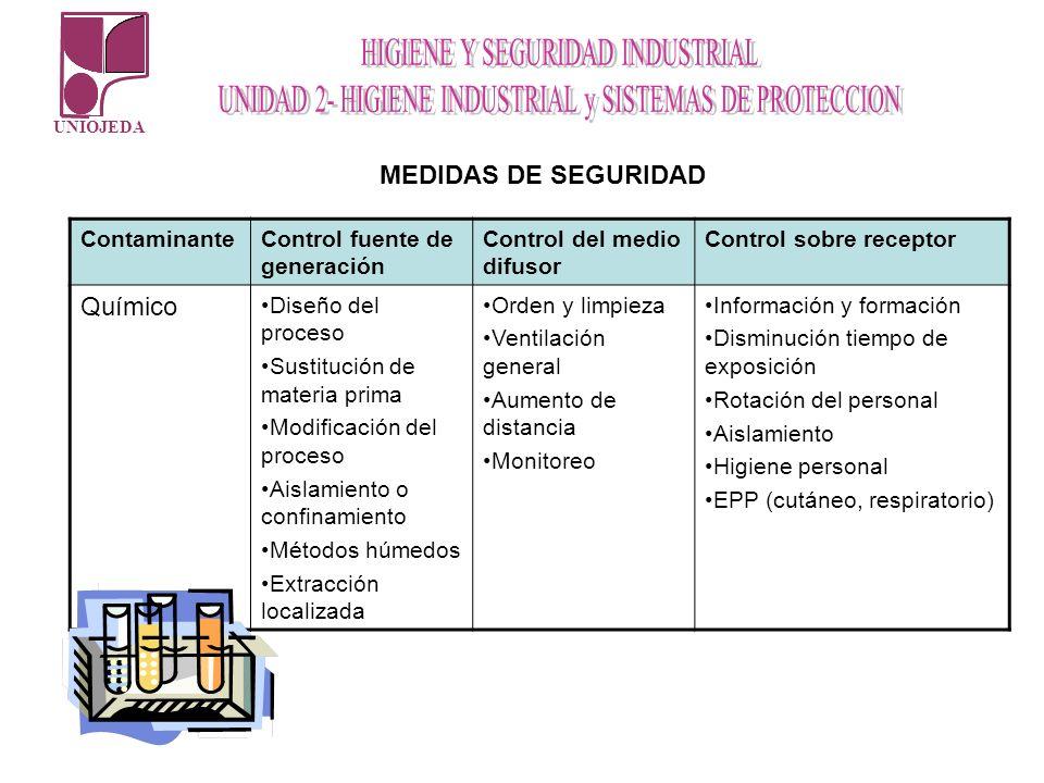 Químico MEDIDAS DE SEGURIDAD Contaminante Control fuente de generación