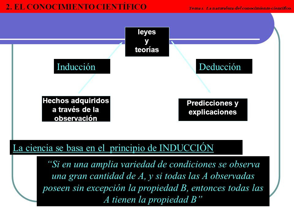 La ciencia se basa en el principio de INDUCCIÓN