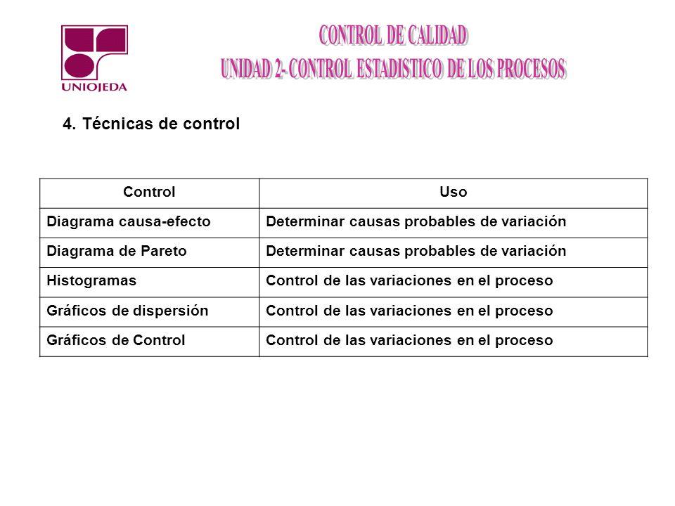 4. Técnicas de control Control Uso Diagrama causa-efecto