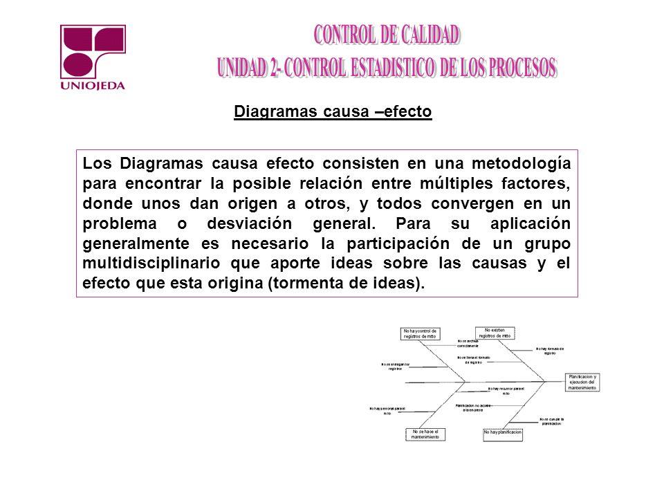 Diagramas causa –efecto