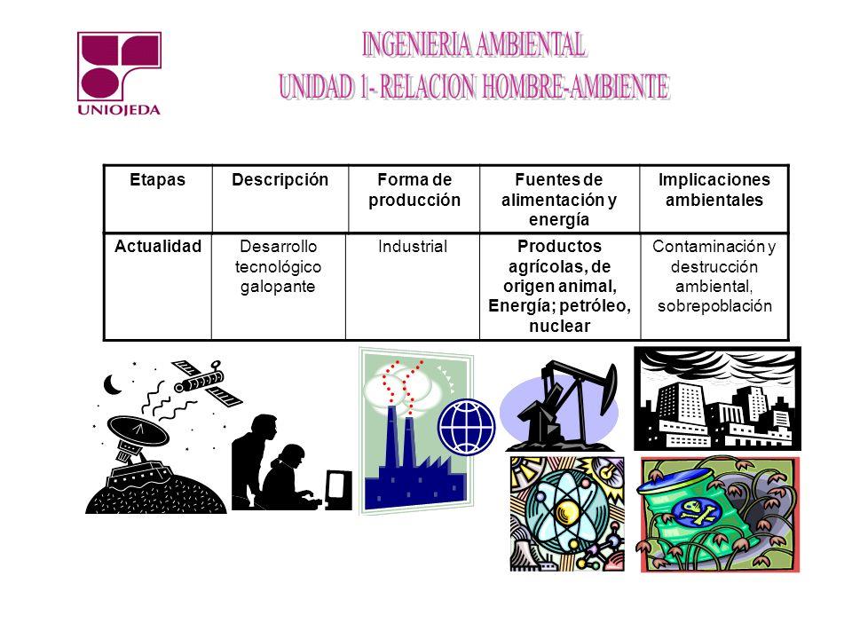 Fuentes de alimentación y energía Implicaciones ambientales