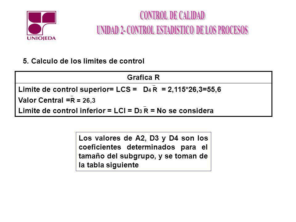 5. Calculo de los limites de control