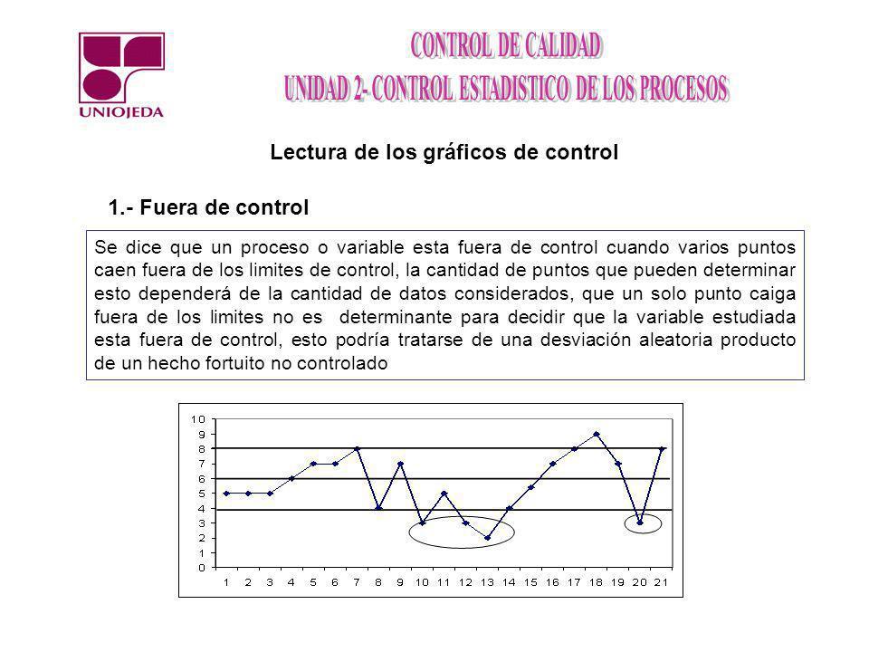 Lectura de los gráficos de control