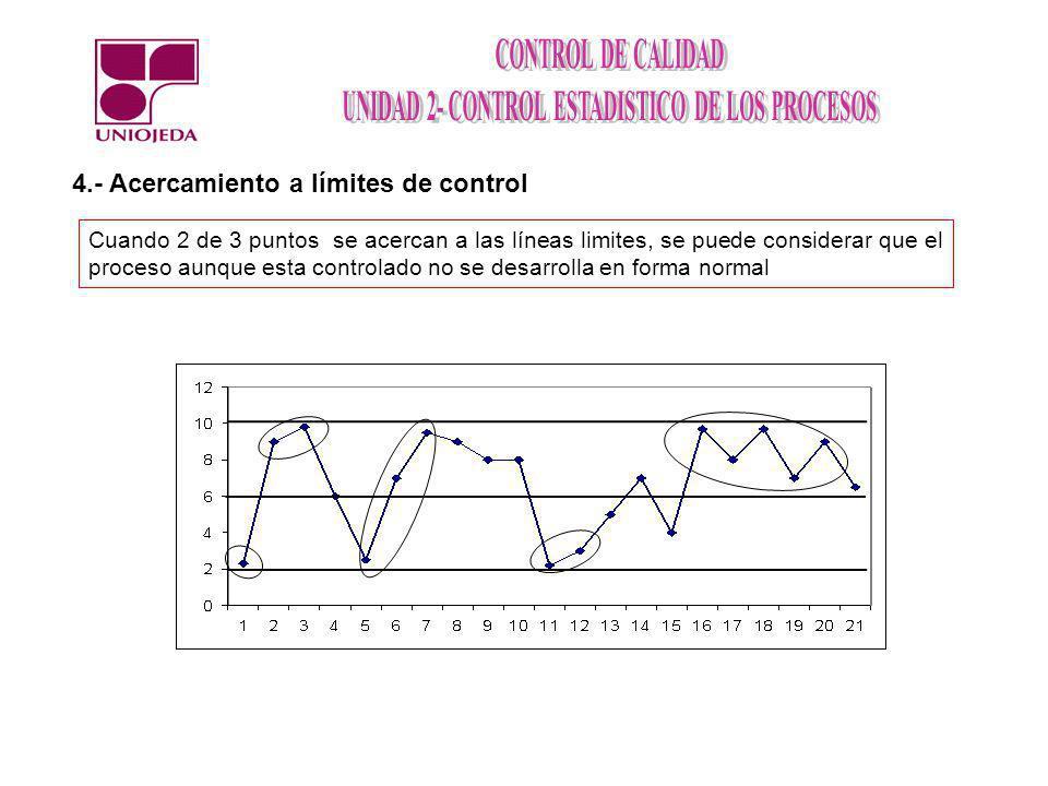4.- Acercamiento a límites de control