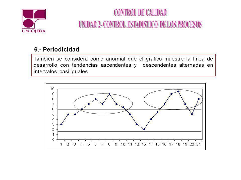 6.- Periodicidad
