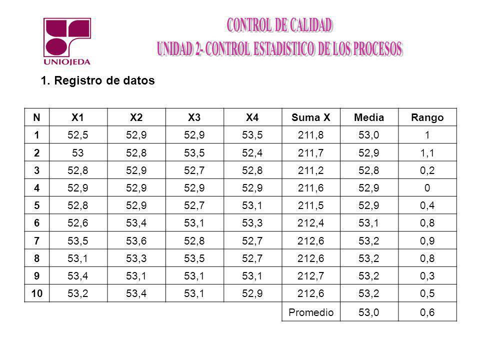 1. Registro de datos N X1 X2 X3 X4 Suma X Media Rango 1 52,5 52,9 53,5