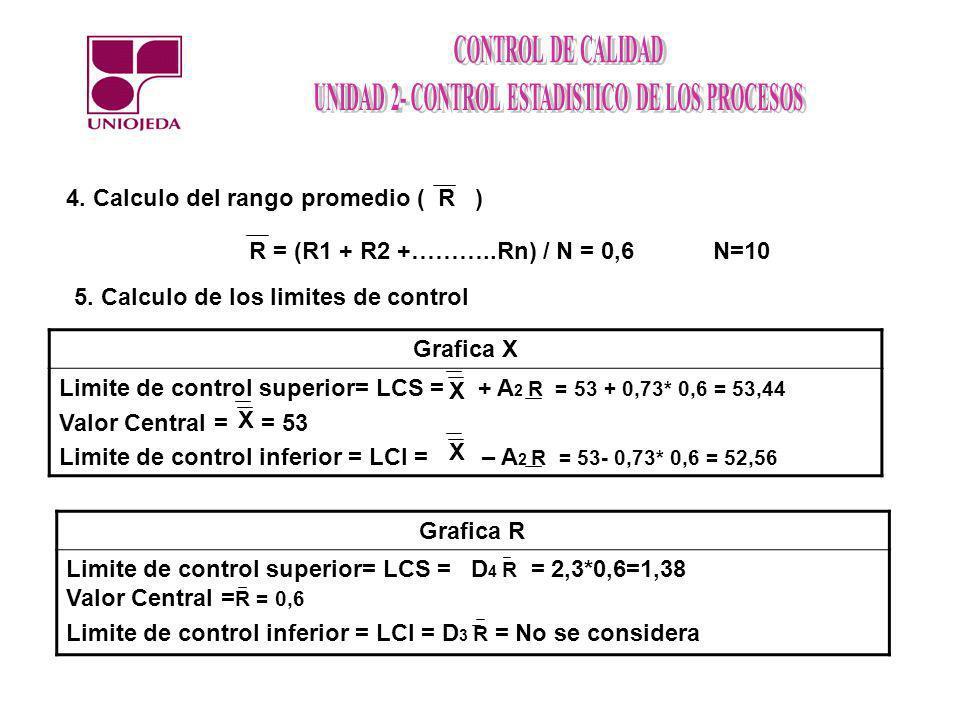 4. Calculo del rango promedio ( R )