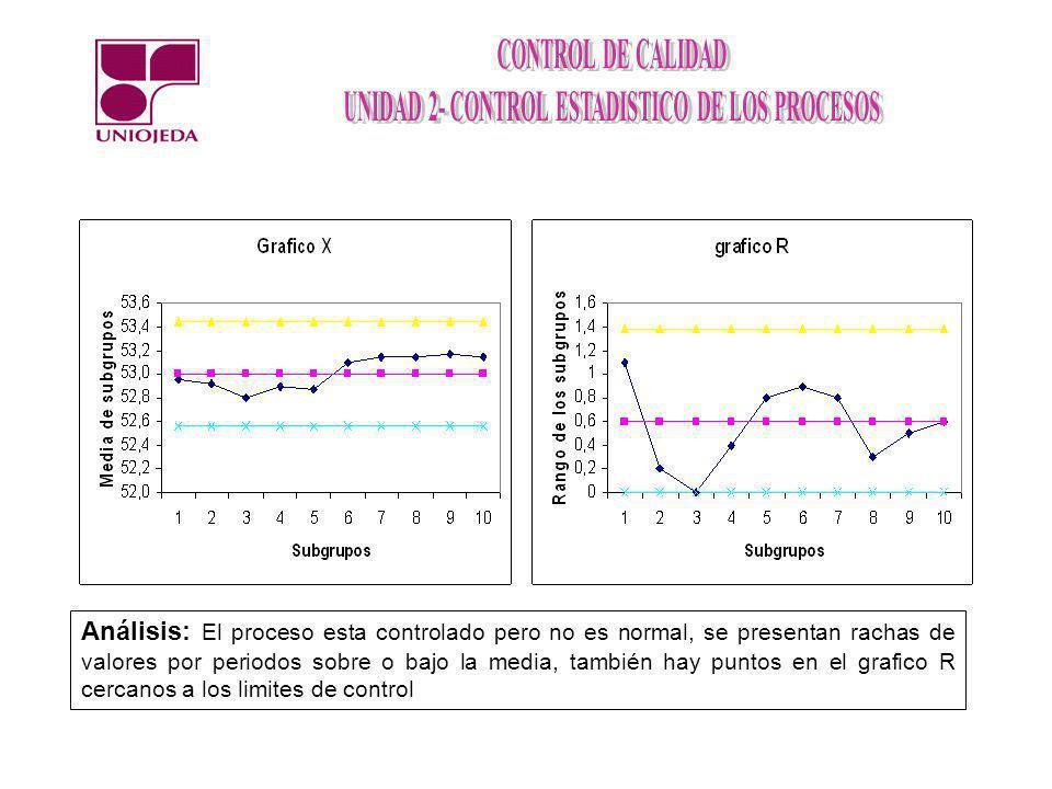 Análisis: El proceso esta controlado pero no es normal, se presentan rachas de valores por periodos sobre o bajo la media, también hay puntos en el grafico R cercanos a los limites de control