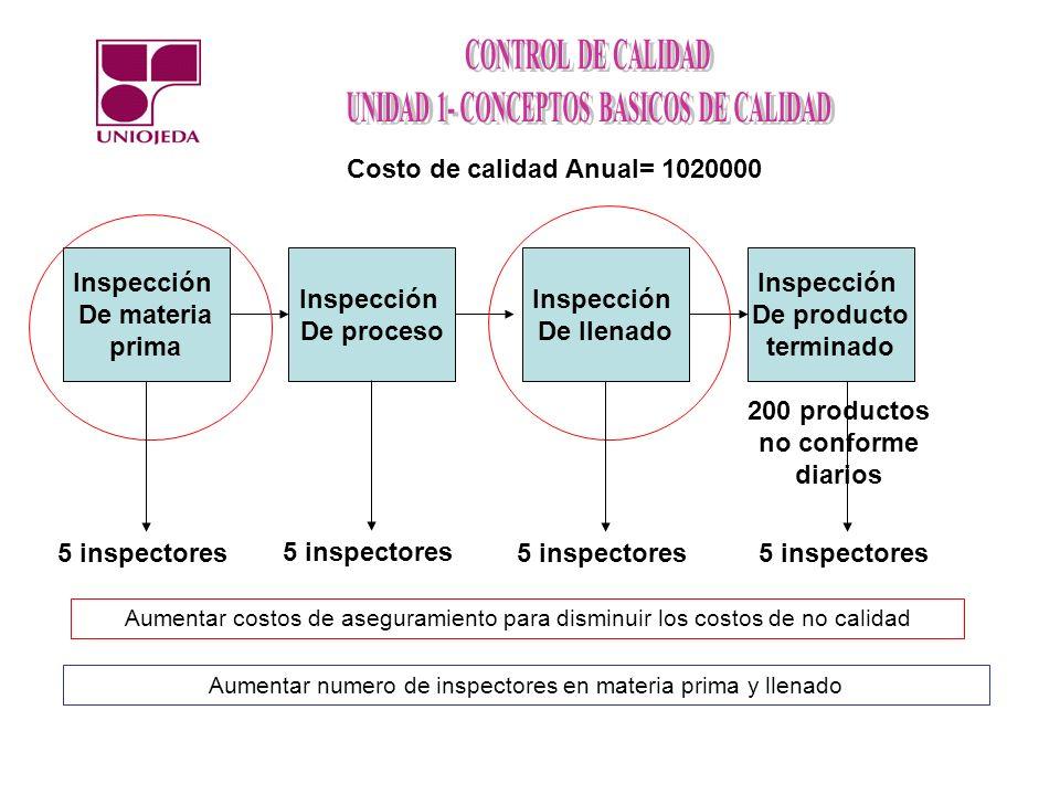 Costo de calidad Anual= 1020000 200 productos no conforme diarios