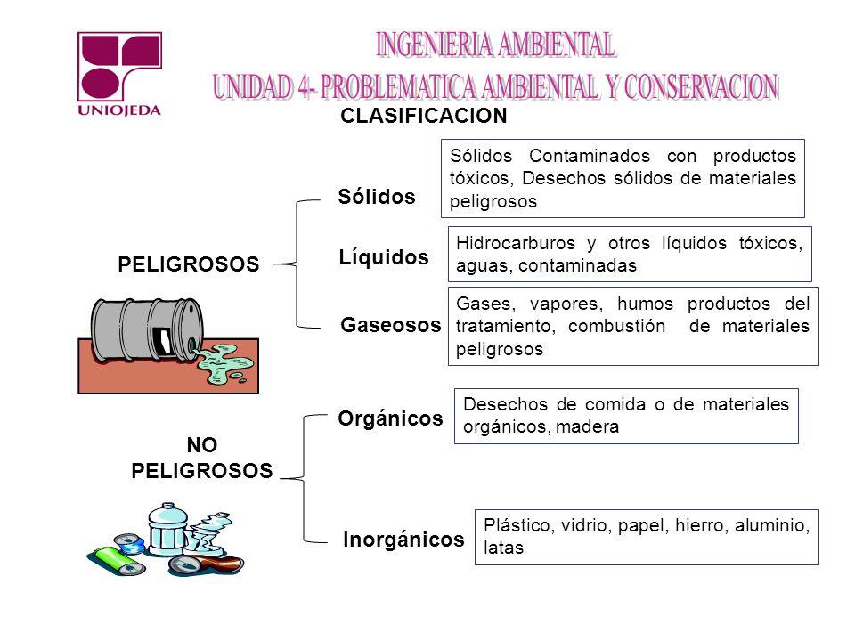 CLASIFICACION Sólidos Líquidos PELIGROSOS Gaseosos Orgánicos