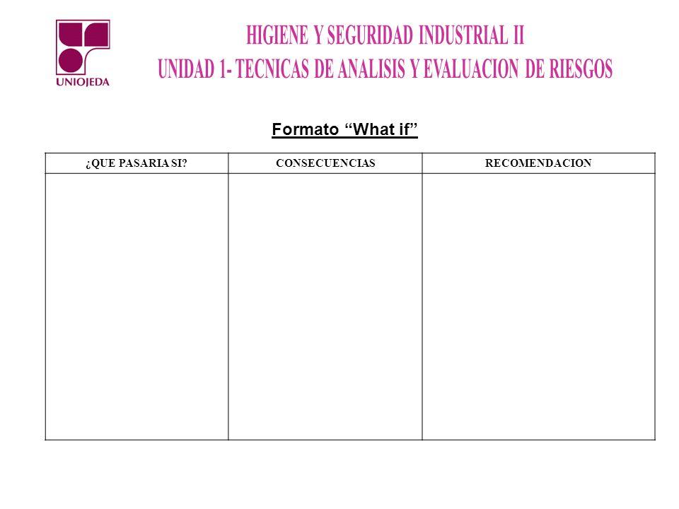 Formato What if ¿QUE PASARIA SI CONSECUENCIAS RECOMENDACION
