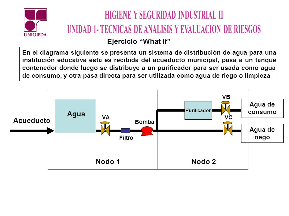 Ejercicio What if Nodo 1 Nodo 2 Agua Acueducto