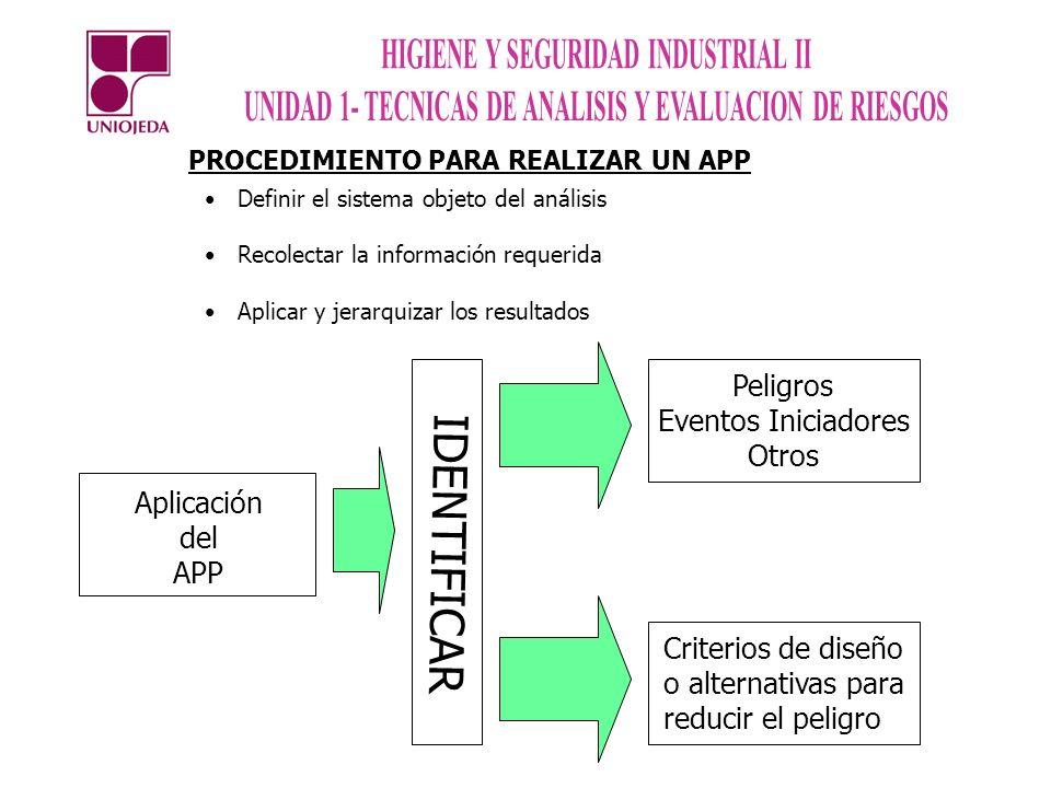 IDENTIFICAR Peligros Eventos Iniciadores Otros Aplicación del APP