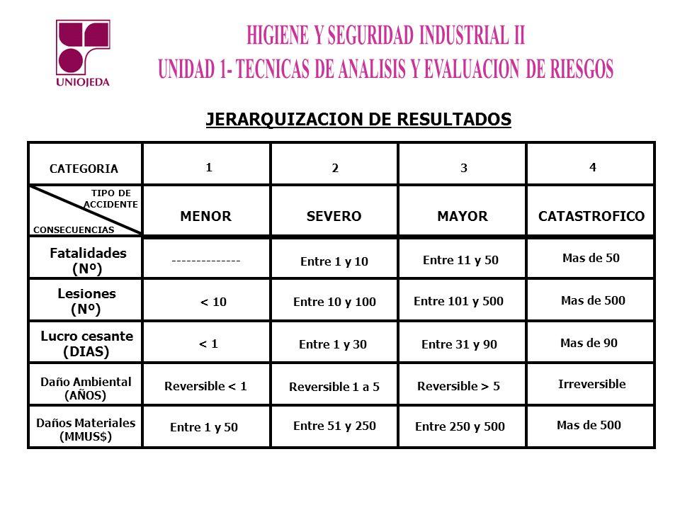 JERARQUIZACION DE RESULTADOS