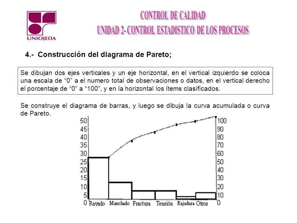 4.- Construcción del diagrama de Pareto;