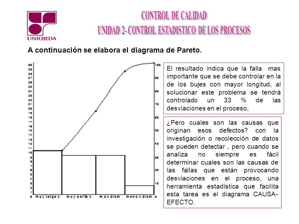 A continuación se elabora el diagrama de Pareto.