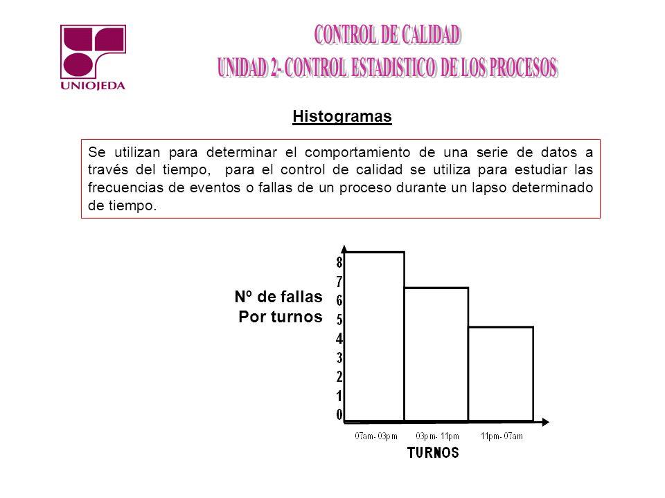 Histogramas Nº de fallas Por turnos
