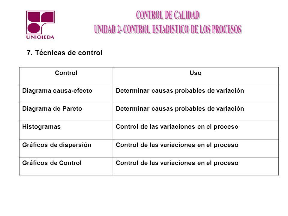 7. Técnicas de control Control Uso Diagrama causa-efecto