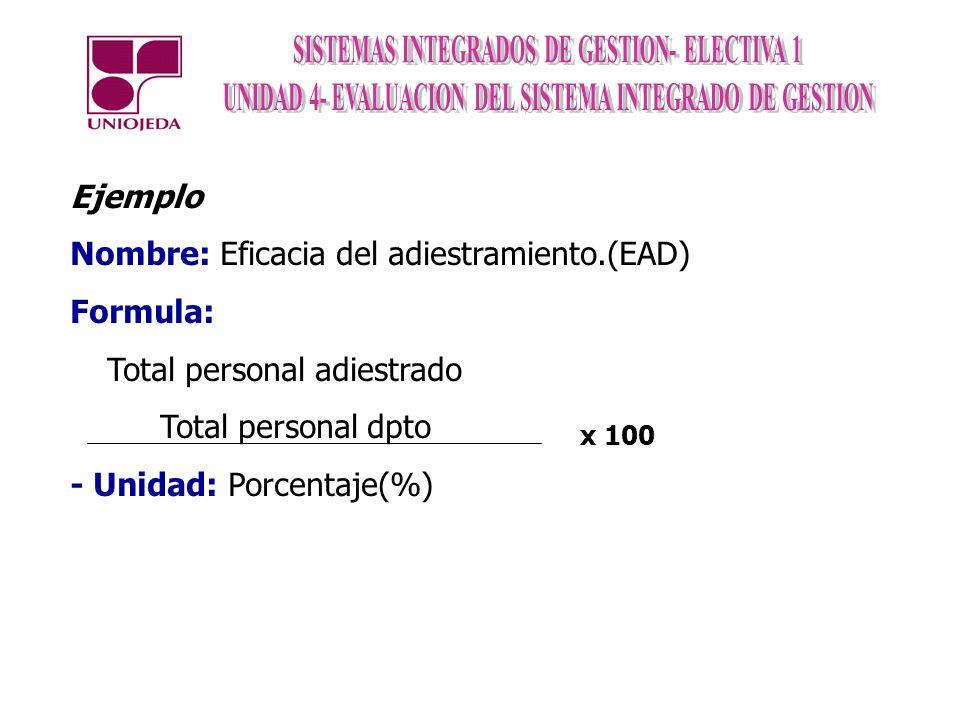 Nombre: Eficacia del adiestramiento.(EAD) Formula: