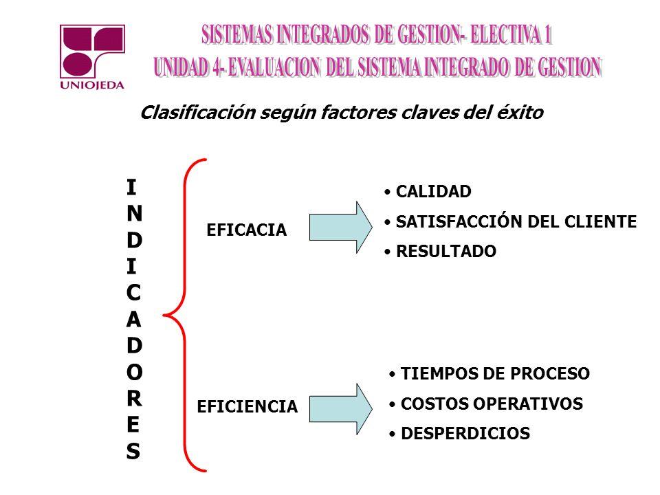 INDICADORES Clasificación según factores claves del éxito CALIDAD