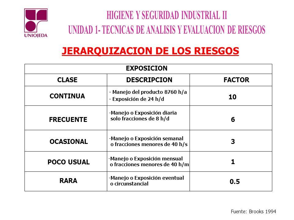 JERARQUIZACION DE LOS RIESGOS