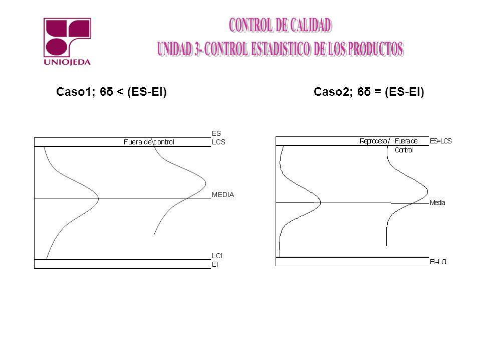Caso1; 6δ < (ES-EI) Caso2; 6δ = (ES-EI)