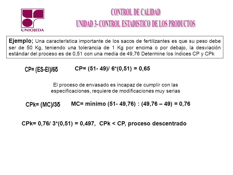 CPk= 0,76/ 3*(0,51) = 0,497, CPk < CP, proceso descentrado