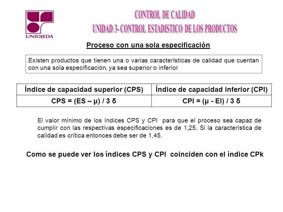 Índice de capacidad superior (CPS) Índice de capacidad inferior (CPI)