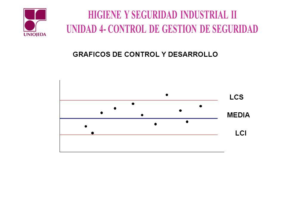 GRAFICOS DE CONTROL Y DESARROLLO