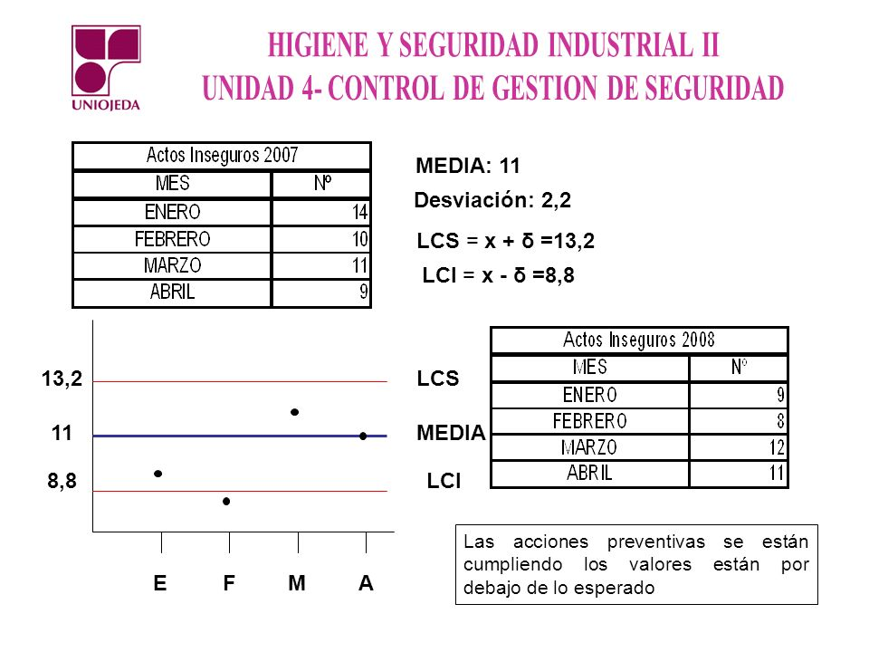 MEDIA: 11 Desviación: 2,2 LCS LCI MEDIA E F M A 8, ,2