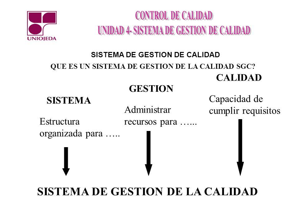 SISTEMA DE GESTION DE LA CALIDAD