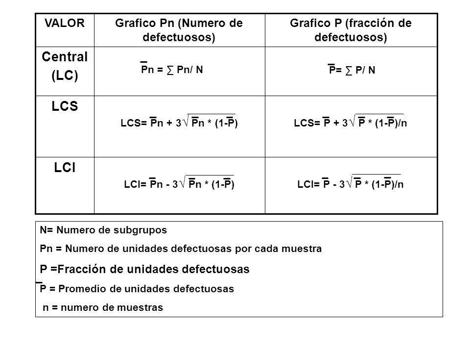 Grafico P (fracción de defectuosos) Grafico Pn (Numero de defectuosos)