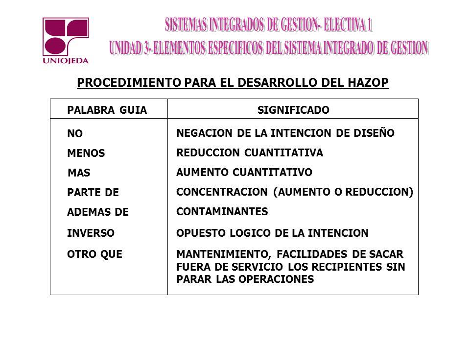 PROCEDIMIENTO PARA EL DESARROLLO DEL HAZOP
