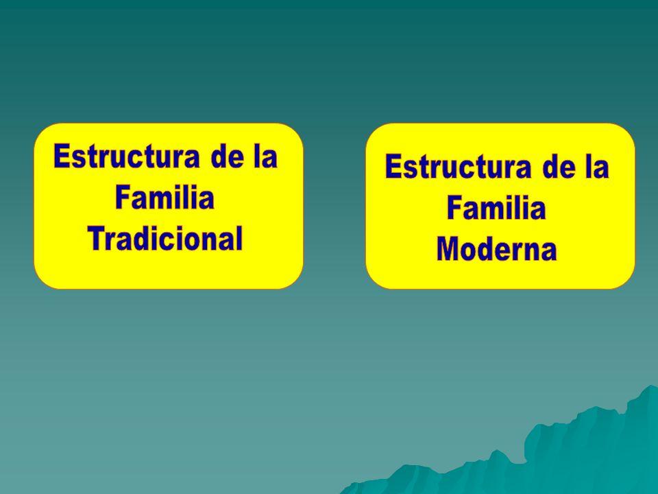 Estructura de la Familia Tradicional Estructura de la Familia Moderna