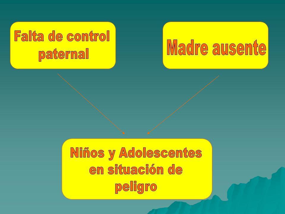 Falta de control paternal Madre ausente Niños y Adolescentes en situación de peligro