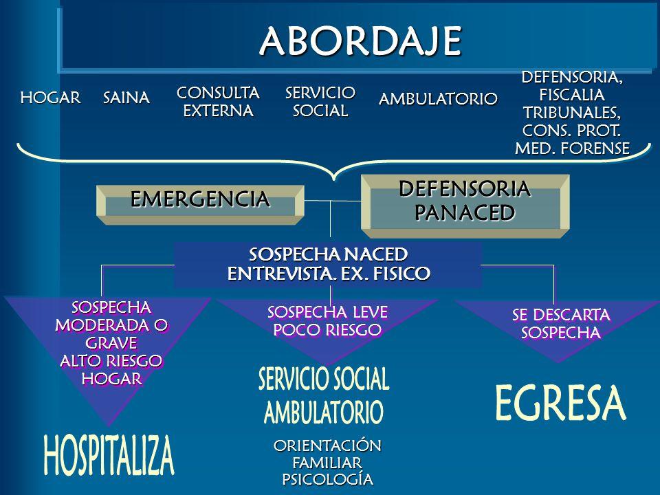 SOSPECHA MODERADA O GRAVE