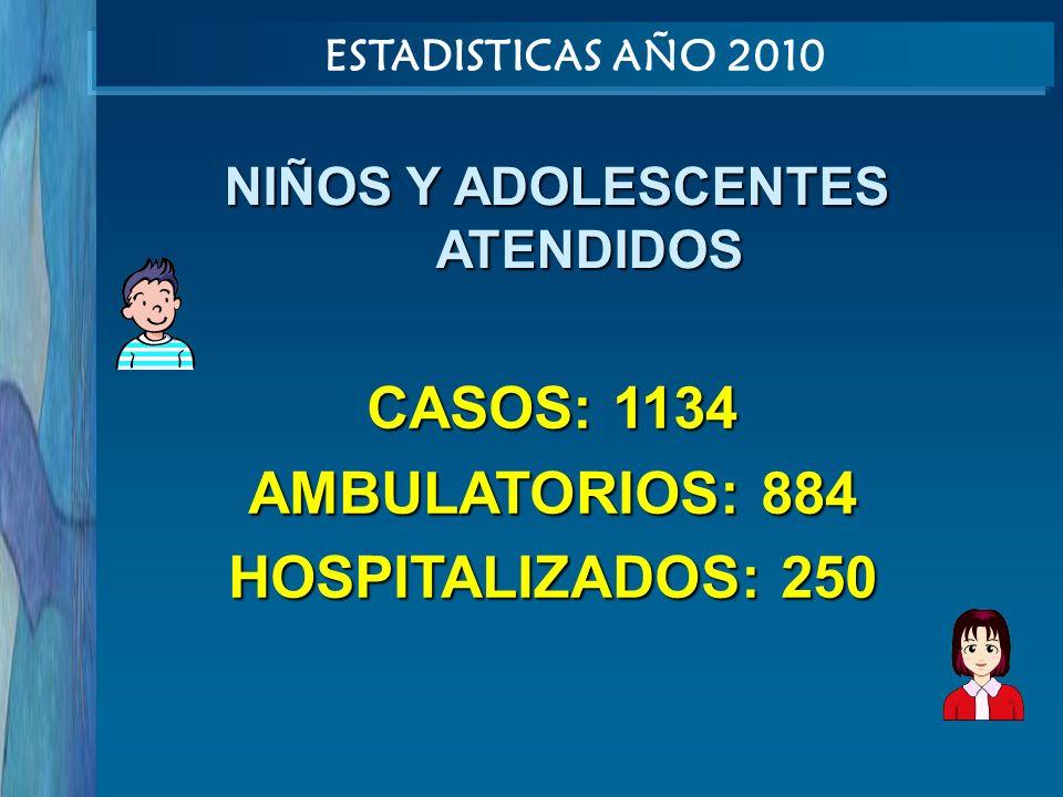 NIÑOS Y ADOLESCENTES ATENDIDOS