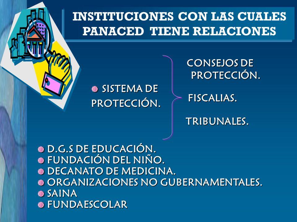 INSTITUCIONES CON LAS CUALES PANACED TIENE RELACIONES