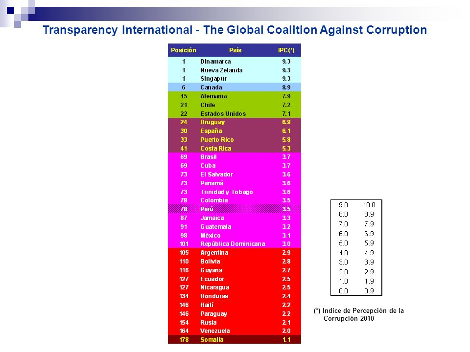 Transparency International - The Global Coalition Against Corruption