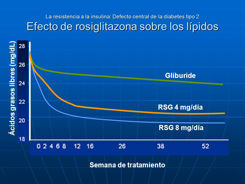 Ácidos grasos libres (mg/dL)