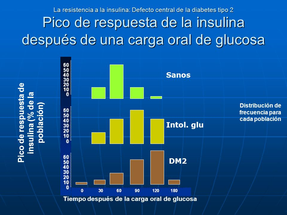 Pico de respuesta de insulina (% de la población)