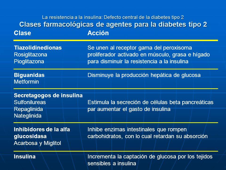 Clase Acción Tiazolidinedionas Rosiglitazona Pioglitazona Biguanidas